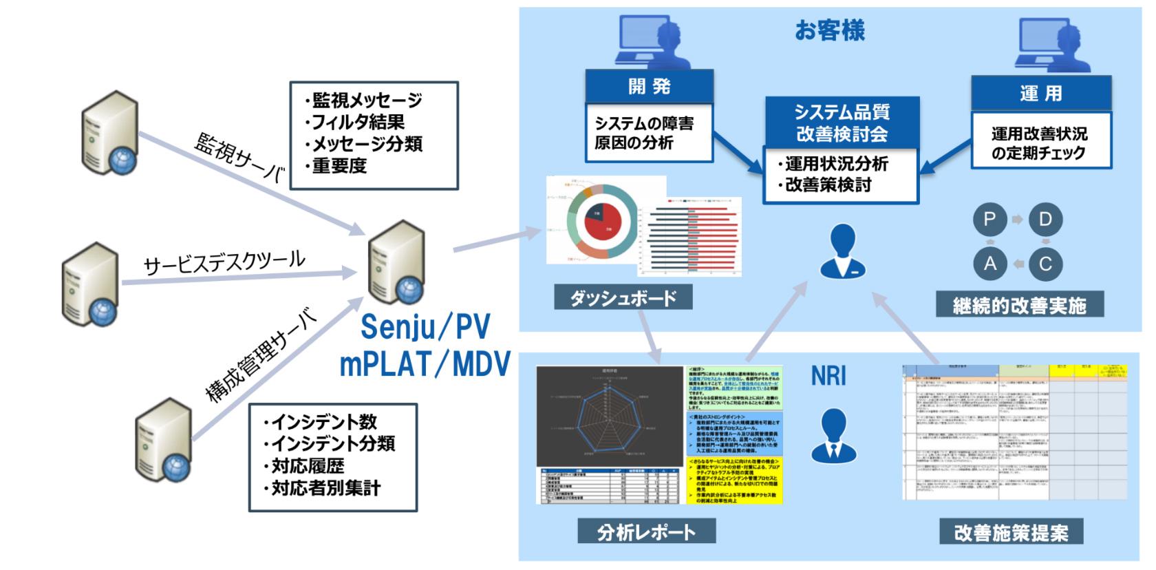 Senju/PV|運用管理ツールならSenju Family