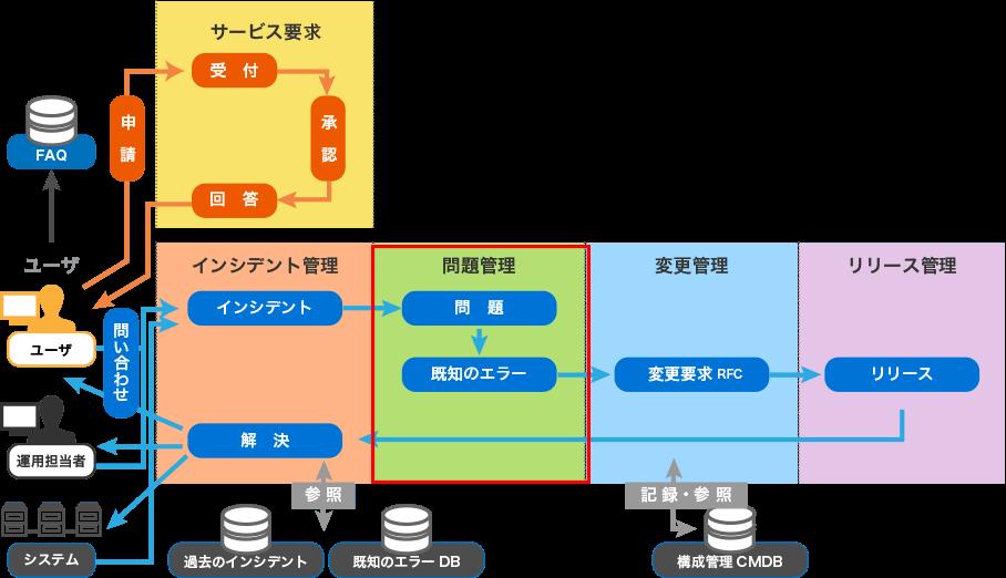 問題管理プロセス-Senju/SM|運...
